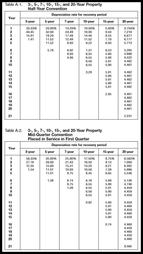 macrs depreciation tables   calculate