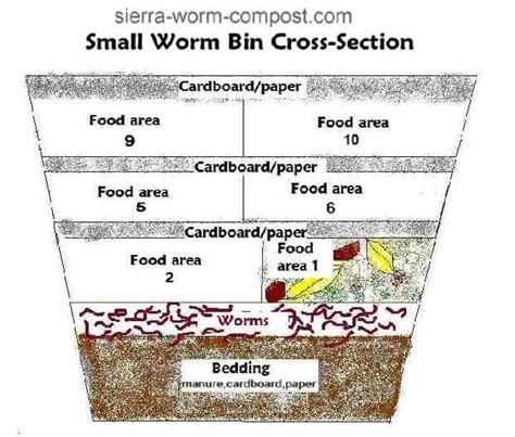 worm bin compost plans diy composting layers worms rubbermaid plan farm bins food vermicomposter helpful theselfsufficientliving section cross building feeding