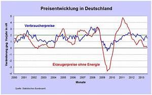 Was Ist Deflation : aufschwung in deutschland bei deflation makroskop ~ Frokenaadalensverden.com Haus und Dekorationen