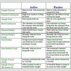 Passive Voice In English  Examples And Exercises  Learn English Online