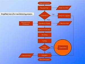 Process Flow Chart  Process Understanding  Continuous Improvement Presentationeze