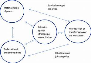 Structure And Agency In A Spatial Perspective