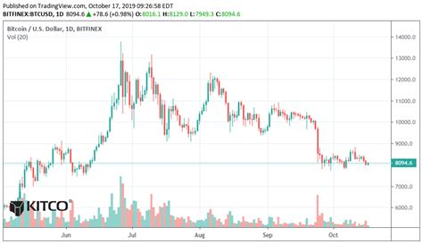 Live streaming charts of the bitcoin price. Bitcoin daily chart alert—range-trading persists late this week