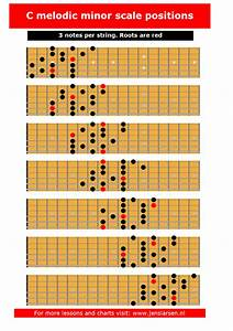Melodic Minor Scale - 3 Notes Per String