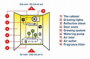 Grow Room Ventilation Diagram Of System