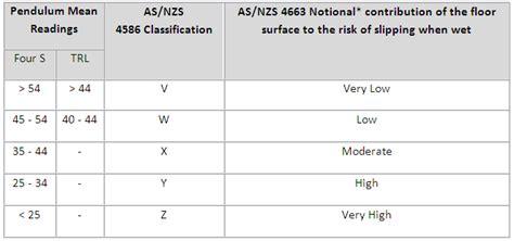 slip rating for tiles slip rating tiles tile design ideas
