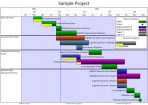 Ms Excel Chart Templates Ms Project Gantt Chart Exles Car Tuning