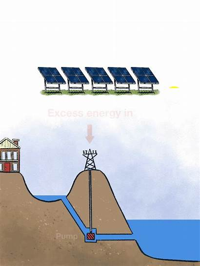 Energy Hydro Pumped Works Gifs Explain Storage