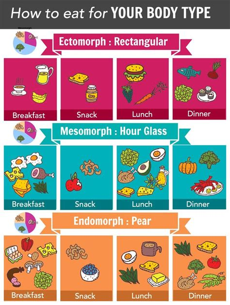 cuisine plan type metabolic diet eat right for your metabolism weight