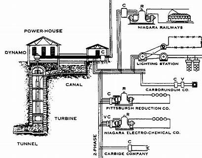 Falls Tesla Niagara Nikola Power Creation Hydroelectric