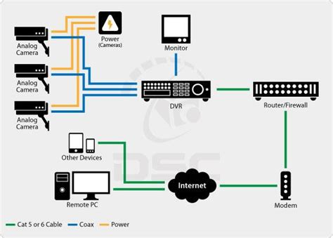 Standard Security System Wiring by 8 Best Technical Services Images On Security