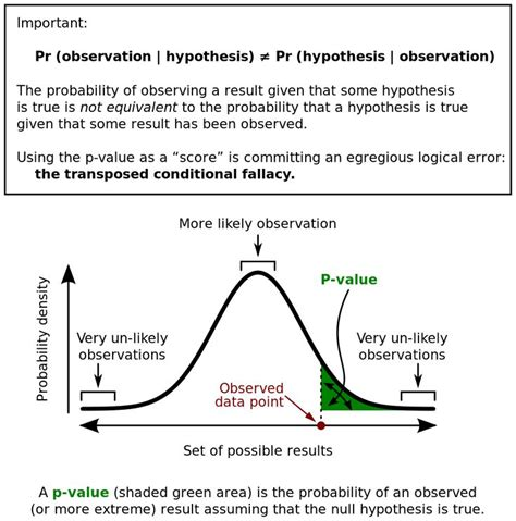 comparison is not valid template type paramtere for priority queue 25 best ideas about null hypothesis on pinterest
