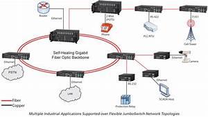 Jumboswitch U00ae Gigabit Ethernet Switch Integrates Data