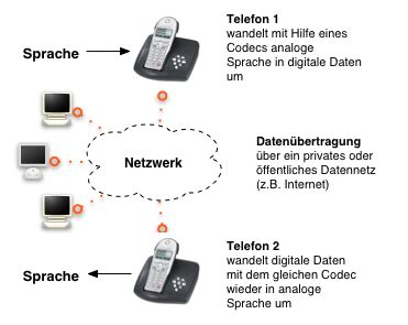 Le Anschliessen So Funktionierts by Die Virtuelle Telefonanlage Aus Der Wolke So