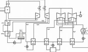 Flow Diagram Of The Coal Fired Power Plant