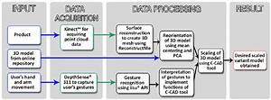Flowchart Showing Step By Step Process Of Creating Scaled