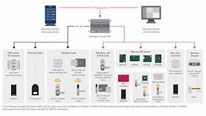 Red Cloud Access Control Wiring Diagram