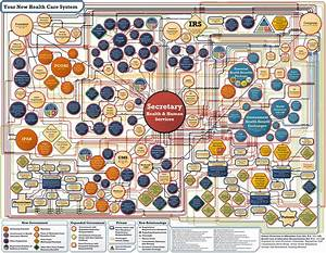 Your New Health Care System