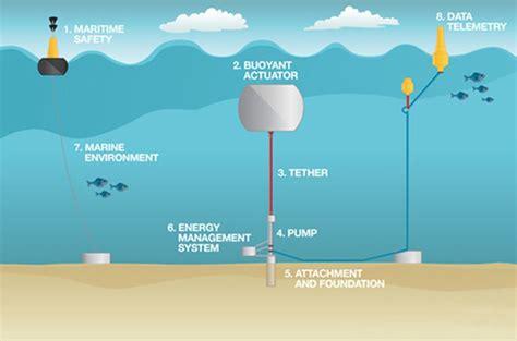 Энергия океана тепловая приливная и энергия течений