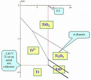 Structure Electronique Titane