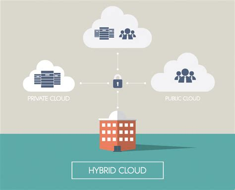 trends  hybrid cloud computing formaspace