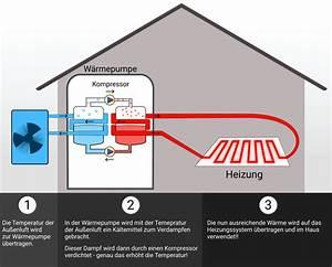 Wärmepumpe Luft Luft : 4 tipps luftw rmepumpen in 2020 erfolgreich zu planen ~ Watch28wear.com Haus und Dekorationen