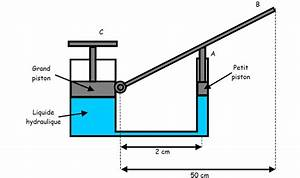 Fonctionnement Pompe Hydraulique : ex de pression un cric hydraulique forum de sciences physiques 259241 ~ Medecine-chirurgie-esthetiques.com Avis de Voitures