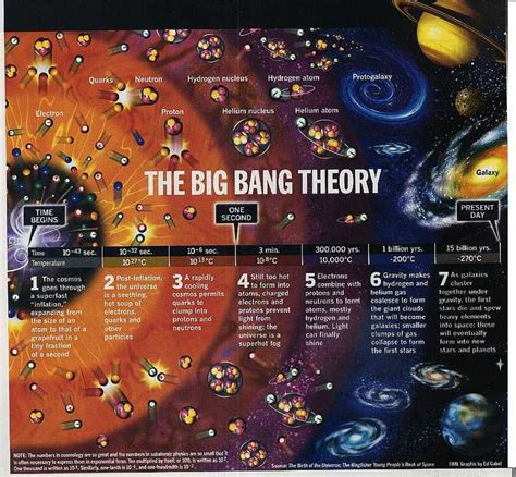 big bang theory illustrated physicsspace lesson plan ideas pinterest big bang theory