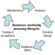 practical business continuity uk business resilience