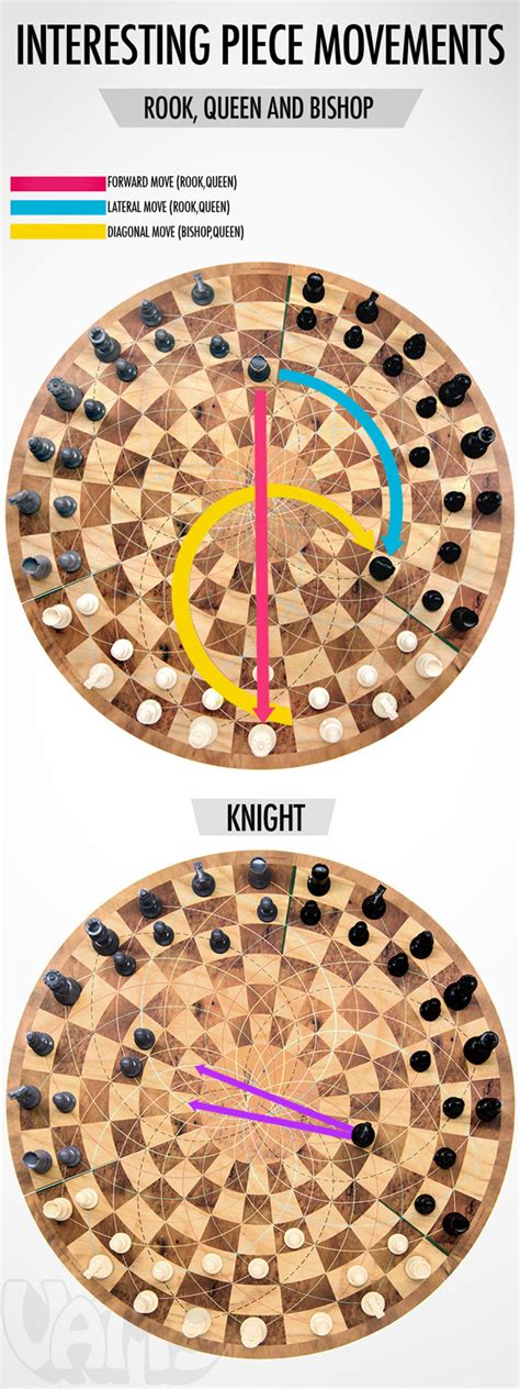 Maybe you would like to learn more about one of these? Diagram explaining the unique piece movements found in Three Man Chess.