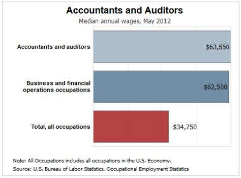 discover  calling  accounting  good career