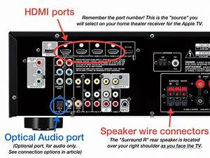 Surround Sound Connection Diagram