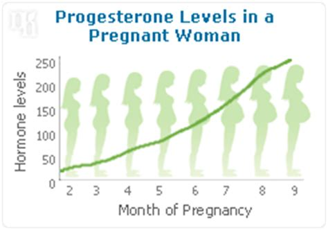 what is the normal progesterone level in early pregnancy website of dozecurb