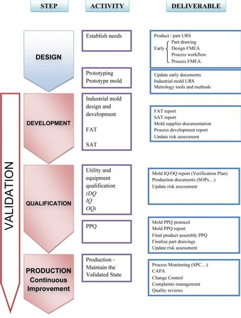 process validation  images part ii