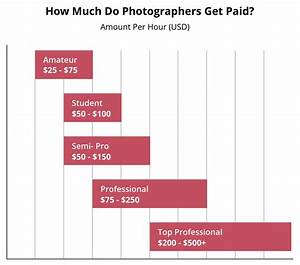 professional photography careers photographer jobs nyip With how much money do wedding photographers make