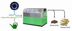 Gasherd Mit Gasflasche Betreiben : homebiogas die biogasanlage f r den eigenen garten ~ Markanthonyermac.com Haus und Dekorationen
