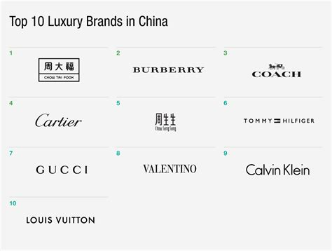 Top 10 Luxury Brands In China  The Daily  Gartner L2