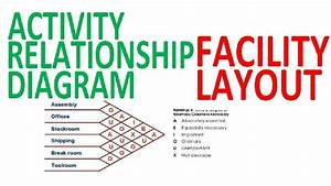 Activity Relationship Diagram Affinity Analysis Diagram Facility Layout