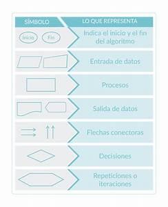Los Diagramas De Flujo