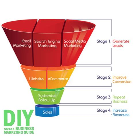 sales funnel the only marketing idea you need for small businesses diysb marketing guide