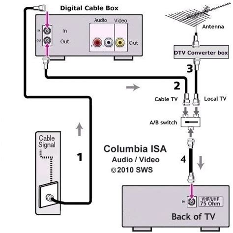 Rv Television Wiring Diagram by Tv Hookup How To Connect Tv Cable Antenna