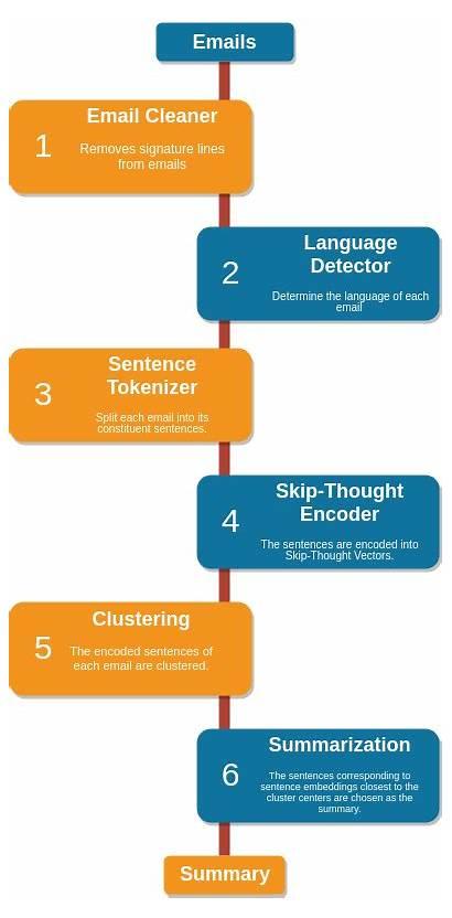 Text Summarization Sentence Using Step Unsupervised Embeddings