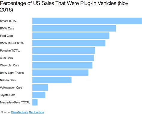 Electric Car Brands by Top Us Electric Car Brands Are Bmw Ford Aside From