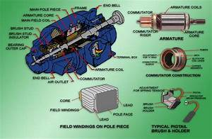Dc Motor Field Structure And Armature Assembly