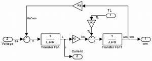 Dc Motor In Simulink Matlab