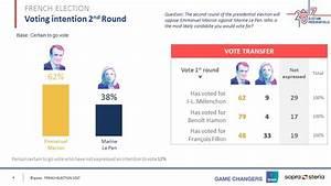 2017 French Election: 2nd round - Macron vs Le Pen (April 23)