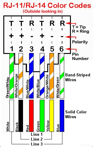 rj 11 rj 14 color codes and wiring at t southeast forum