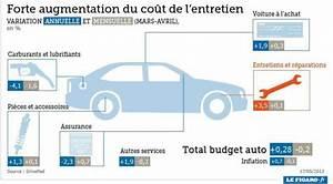Entretien Clim Voiture : co t entretien voiture le co t r el blog auto carid al ~ Medecine-chirurgie-esthetiques.com Avis de Voitures