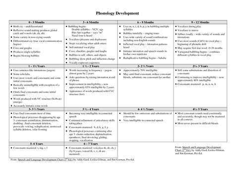preschool language development milestones developmental milestones chart 0 3 phonology development 644