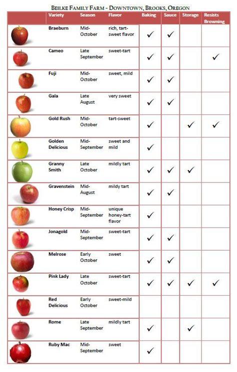 Apple Varieties | Apple varieties, Apple chart, Apple types